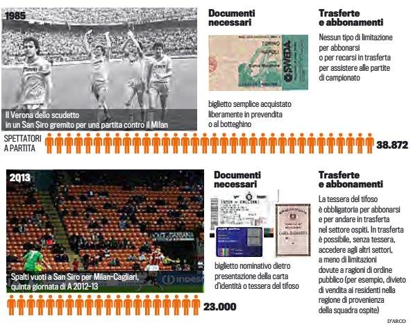 """COME È CAMBIATA LA SERIE A - Negli anni Ottanta biglietto """"facile"""" e record di pubblico"""