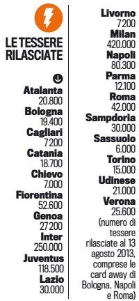 Tessere rilasciate all'Agosto 2013 (Fonte: Gazzetta dello Sport, 23-08-2013)
